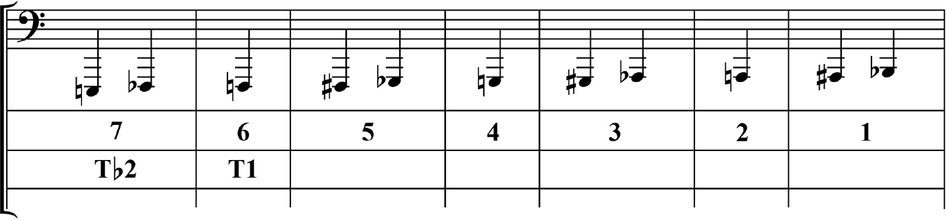 Contemporary Orchestration