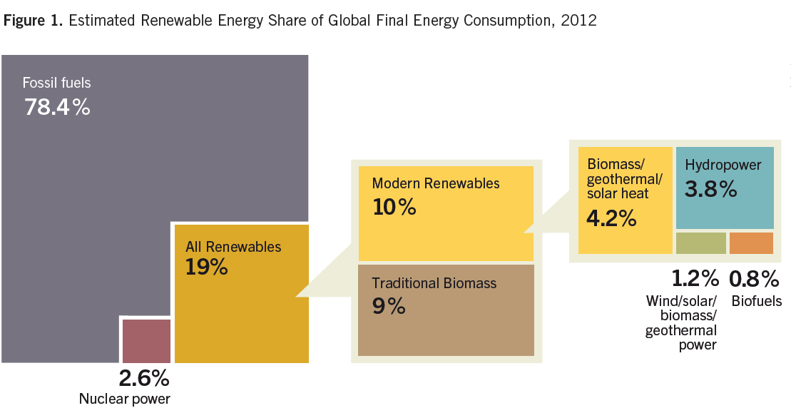 the worlds reliance on fossil fuels essay